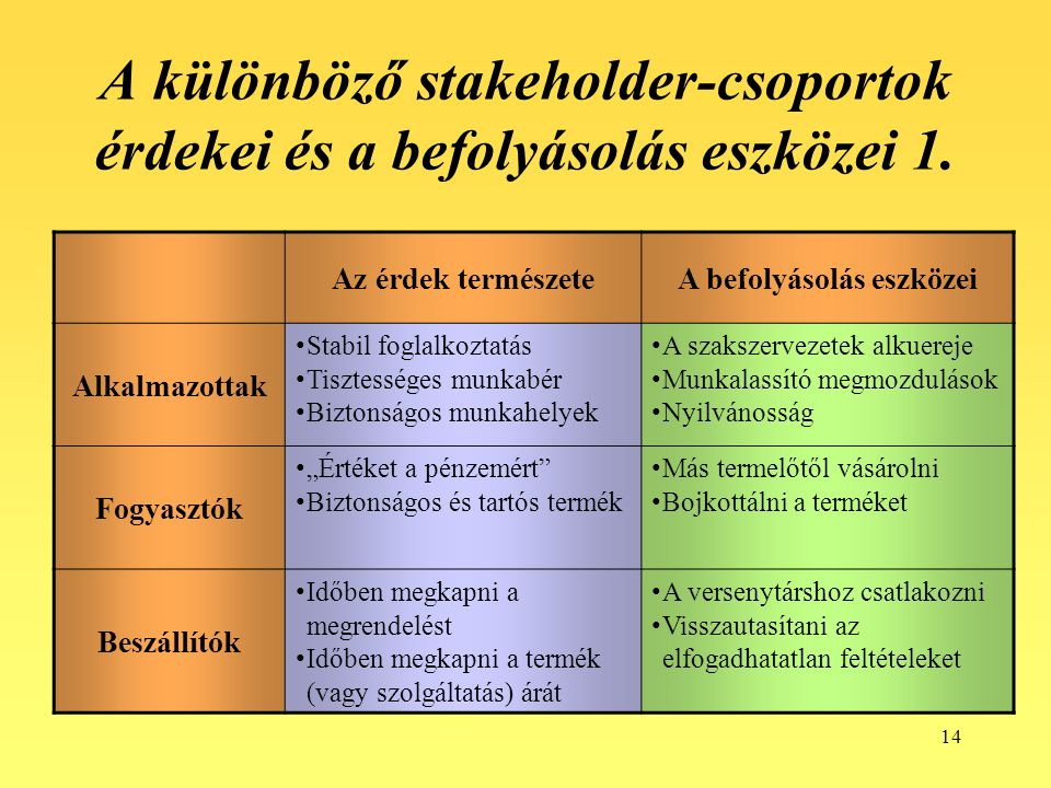 14 A különböző stakeholder-csoportok érdekei és a befolyásolás eszközei 1. Az érdek természeteA befolyásolás eszközei Alkalmazottak Stabil foglalkozta