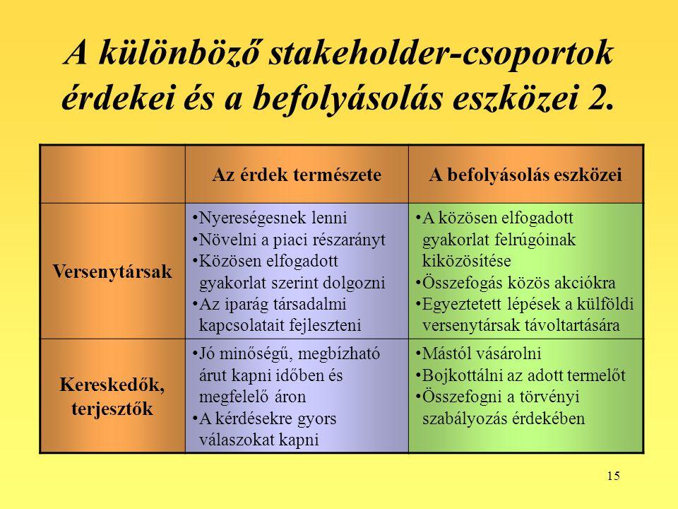 15 A különböző stakeholder-csoportok érdekei és a befolyásolás eszközei 2. Az érdek természeteA befolyásolás eszközei Versenytársak Nyereségesnek lenn