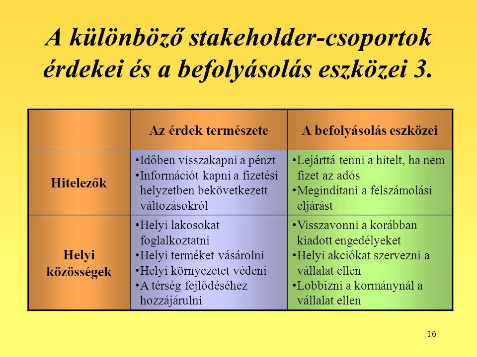 16 A különböző stakeholder-csoportok érdekei és a befolyásolás eszközei 3. Az érdek természeteA befolyásolás eszközei Hitelezők Időben visszakapni a p