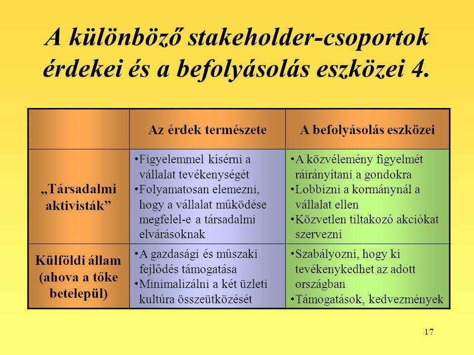 """17 A különböző stakeholder-csoportok érdekei és a befolyásolás eszközei 4. Az érdek természeteA befolyásolás eszközei """"Társadalmi aktivisták"""" Figyelem"""