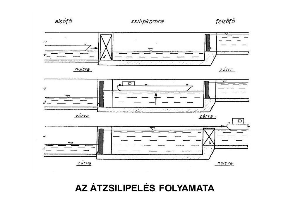 AZ ÁTZSILIPELÉS FOLYAMATA