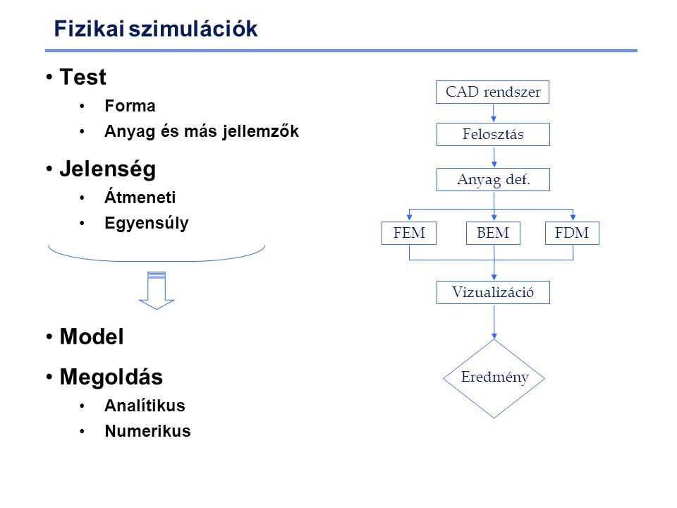 Fizikai szimulációk Test Forma Anyag és más jellemzők Jelenség Átmeneti Egyensúly Model Megoldás Analítikus Numerikus CAD rendszer Felosztás Anyag def.