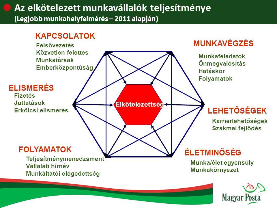  Az elkötelezett munkavállalók teljesítménye (Legjobb munkahelyfelmérés – 2011 alapján) FOLYAMATOK Teljesítménymenedzsment Vállalati hírnév Munkáltat