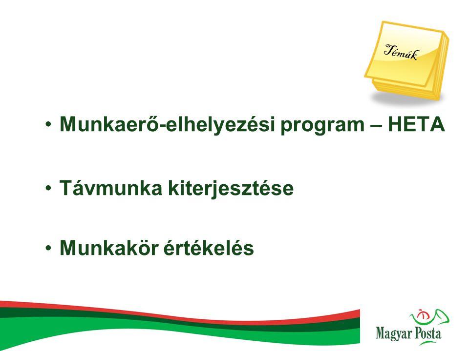 Munkaerő-elhelyezési program – HETA Távmunka kiterjesztése Munkakör értékelés Témák