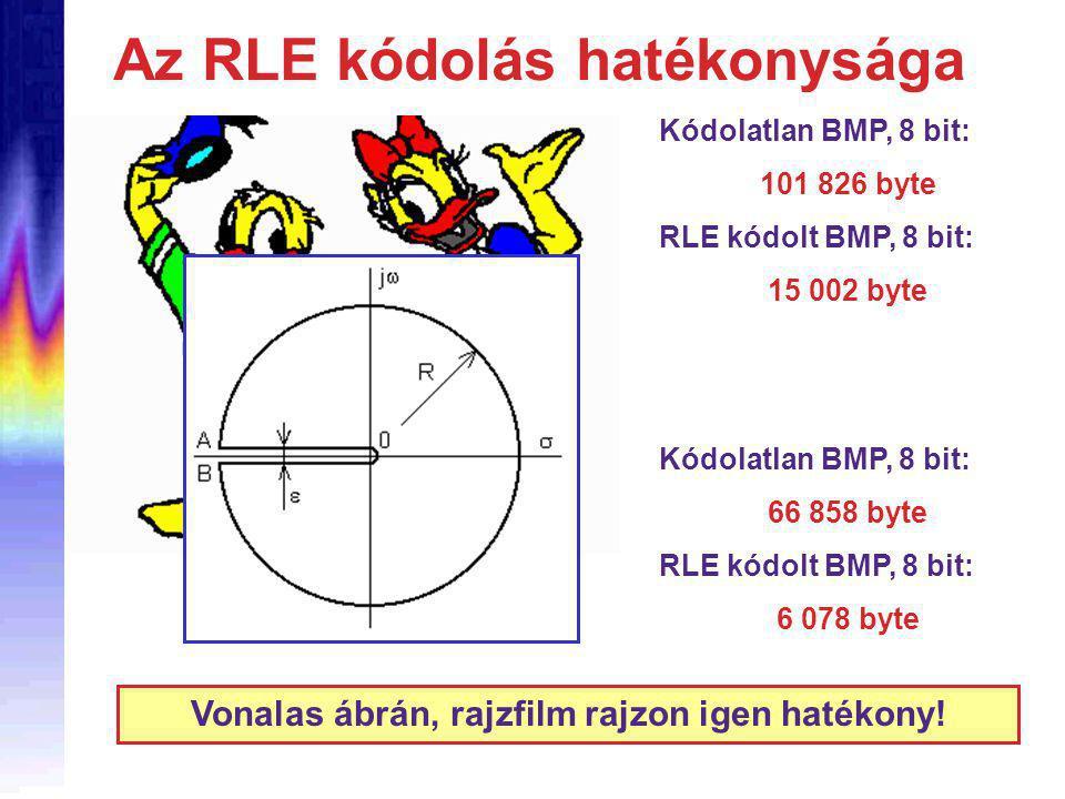 Az RLE kódolás hatékonysága Kódolatlan BMP, 8 bit: 101 826 byte RLE kódolt BMP, 8 bit: 15 002 byte Kódolatlan BMP, 8 bit: 66 858 byte RLE kódolt BMP, 8 bit: 6 078 byte Vonalas ábrán, rajzfilm rajzon igen hatékony!