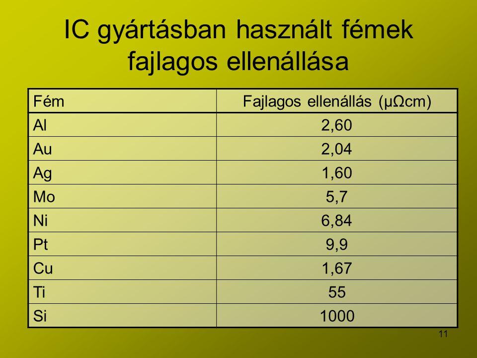 11 IC gyártásban használt fémek fajlagos ellenállása FémFajlagos ellenállás (μΩcm) Al2,60 Au2,04 Ag1,60 Mo5,7 Ni6,84 Pt9,9 Cu1,67 Ti55 Si1000