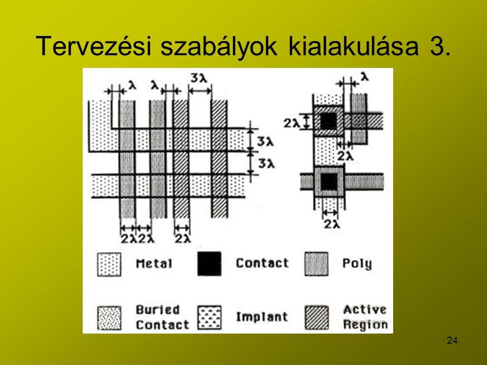 24 Tervezési szabályok kialakulása 3.