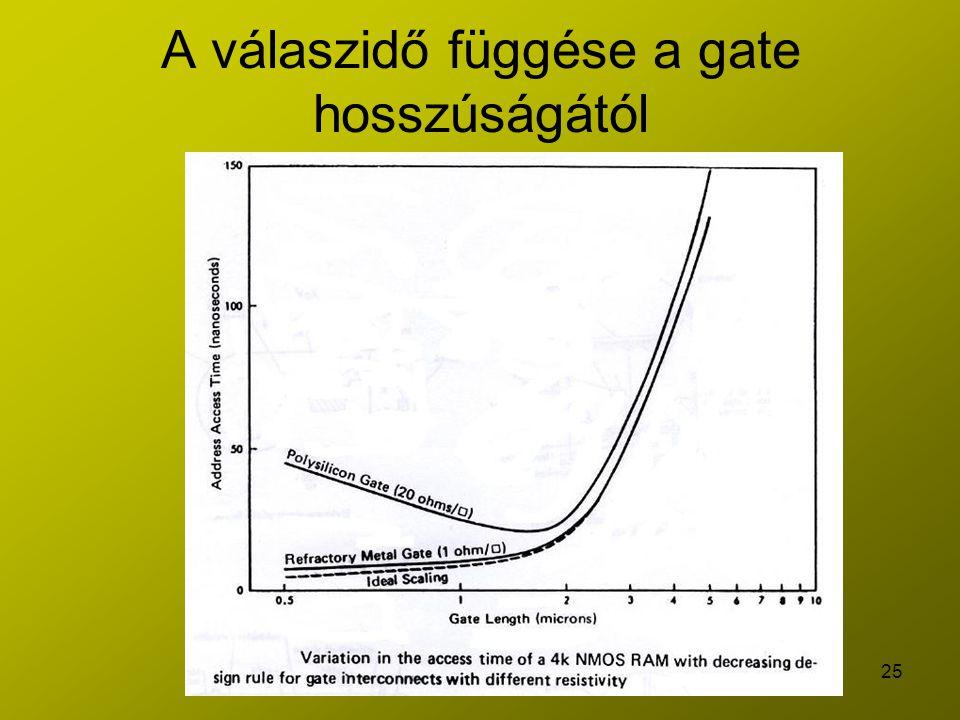 25 A válaszidő függése a gate hosszúságától