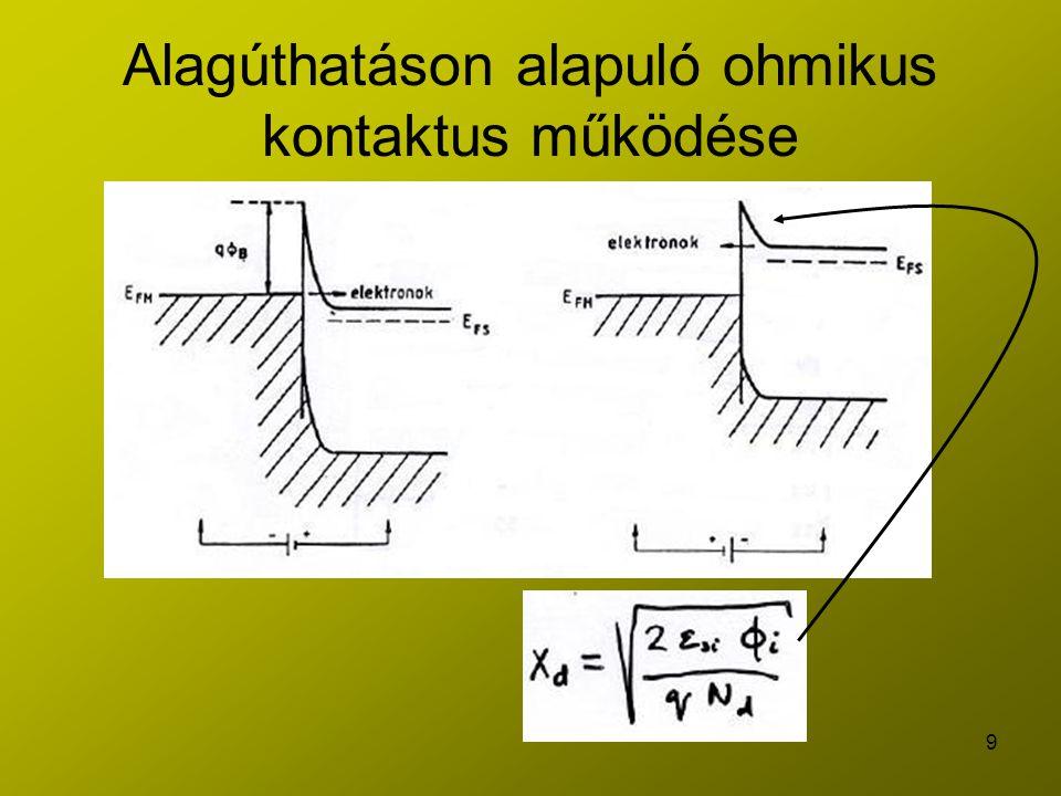 10 A potenciálgát magassága különböző kontaktusokra TípusFémqΦM (eV)qΦB (eV) nAl4,100,69 pAl0,38 nPtSi5,300,85 pPtSi0,25 nW4,500,65 nAu4,750,79 pAu0,25 Si4,2 - 5,3