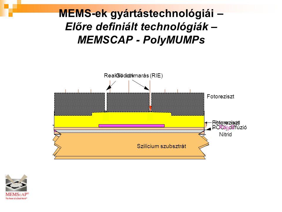 POCl 3 diffúzió Szilícium szubsztrát Poly 0 Nitrid Szilícium szubsztrát Fotoreziszt Szilícium szubsztrát Reaktív ionmarás (RIE) Poly 0 Szilícium szubsztrát Fotoreziszt Primer oxid Gödrök Szilícium szubsztrát MEMS-ek gyártástechnológiái – Előre definiált technológiák – MEMSCAP - PolyMUMPs