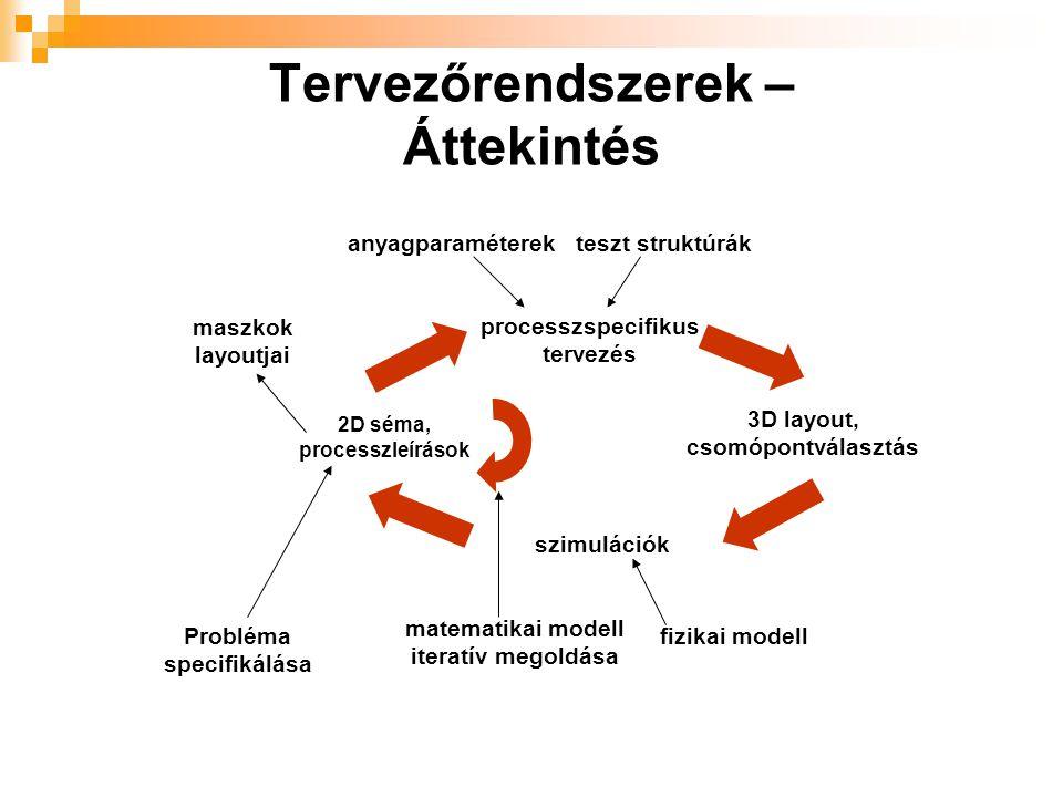 Tervezőrendszerek – Áttekintés 2D séma, processzleírások processzspecifikus tervezés 3D layout, csomópontválasztás szimulációk Probléma specifikálása matematikai modell iteratív megoldása fizikai modell maszkok layoutjai anyagparaméterekteszt struktúrák