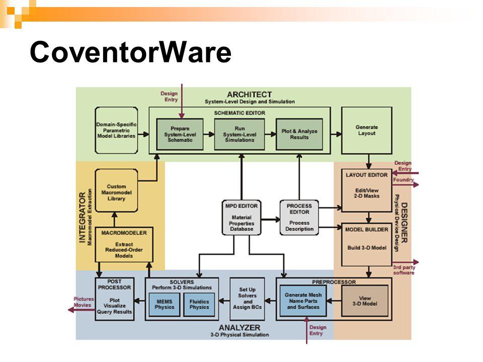 CoventorWare