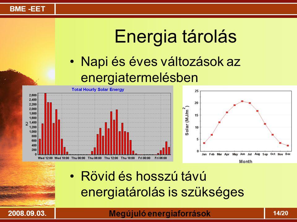 BME -EET Megújuló energiaforrások 2008.09.03. 14/20 Energia tárolás Napi és éves változások az energiatermelésben Rövid és hosszú távú energiatárolás