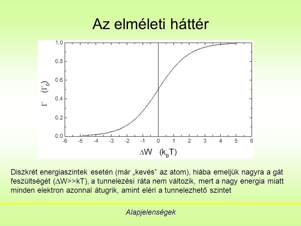 """Az elméleti háttér Alapjelenségek Diszkrét energiaszintek esetén (már """"kevés az atom), hiába emeljük nagyra a gát feszültségét (  W>>kT), a tunnelezési ráta nem változik, mert a nagy energia miatt minden elektron azonnal átugrik, amint eléri a tunnelezhető szintet"""
