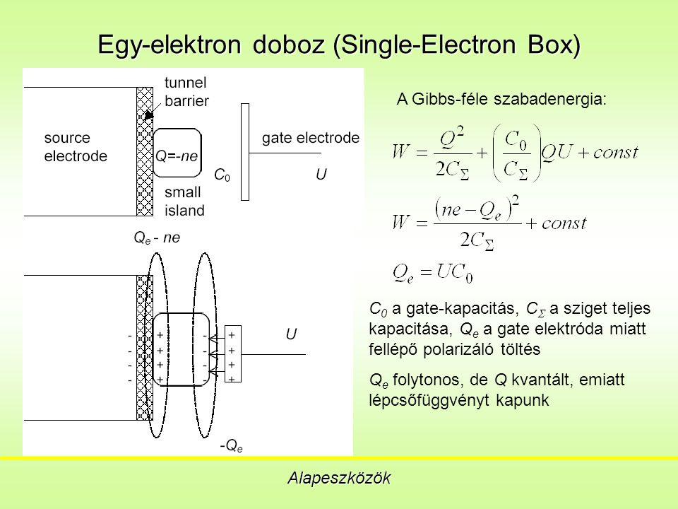 Egy-elektron doboz (Single-Electron Box) Alapeszközök A Gibbs-féle szabadenergia: C 0 a gate-kapacitás, C  a sziget teljes kapacitása, Q e a gate elektróda miatt fellépő polarizáló töltés Q e folytonos, de Q kvantált, emiatt lépcsőfüggvényt kapunk