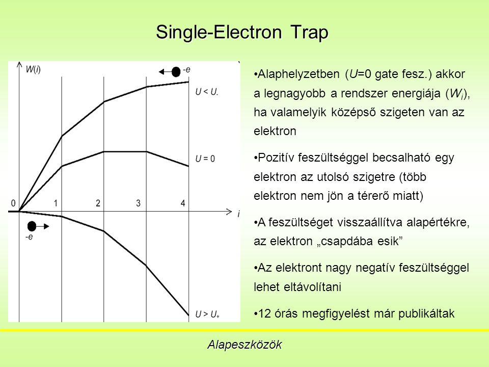 """Single-Electron Trap Alapeszközök Alaphelyzetben (U=0 gate fesz.) akkor a legnagyobb a rendszer energiája (W i ), ha valamelyik középső szigeten van az elektron Pozitív feszültséggel becsalható egy elektron az utolsó szigetre (több elektron nem jön a térerő miatt) A feszültséget visszaállítva alapértékre, az elektron """"csapdába esik Az elektront nagy negatív feszültséggel lehet eltávolítani 12 órás megfigyelést már publikáltak"""