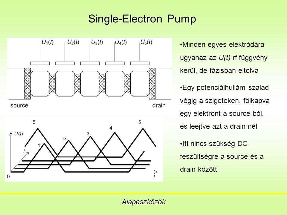 Single-Electron Pump Alapeszközök Minden egyes elektródára ugyanaz az U(t) rf függvény kerül, de fázisban eltolva Egy potenciálhullám szalad végig a szigeteken, fölkapva egy elektront a source-ból, és leejtve azt a drain-nél Itt nincs szükség DC feszültségre a source és a drain között