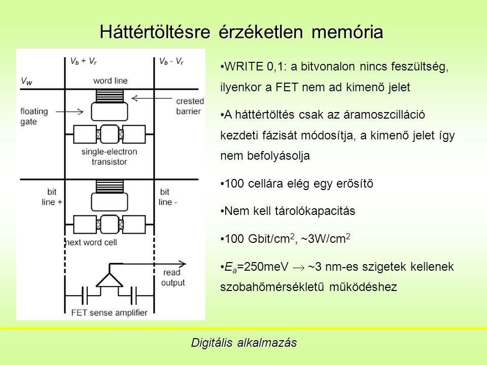 Háttértöltésre érzéketlen memória Digitális alkalmazás WRITE 0,1: a bitvonalon nincs feszültség, ilyenkor a FET nem ad kimenő jelet A háttértöltés csak az áramoszcilláció kezdeti fázisát módosítja, a kimenő jelet így nem befolyásolja 100 cellára elég egy erősítő Nem kell tárolókapacitás 100 Gbit/cm 2, ~3W/cm 2 E a =250meV  ~3 nm-es szigetek kellenek szobahőmérsékletű működéshez