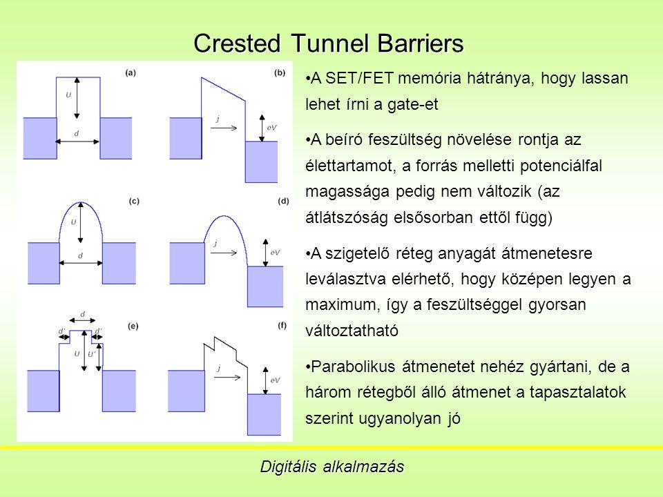 Crested Tunnel Barriers Digitális alkalmazás A SET/FET memória hátránya, hogy lassan lehet írni a gate-et A beíró feszültség növelése rontja az élettartamot, a forrás melletti potenciálfal magassága pedig nem változik (az átlátszóság elsősorban ettől függ) A szigetelő réteg anyagát átmenetesre leválasztva elérhető, hogy középen legyen a maximum, így a feszültséggel gyorsan változtatható Parabolikus átmenetet nehéz gyártani, de a három rétegből álló átmenet a tapasztalatok szerint ugyanolyan jó