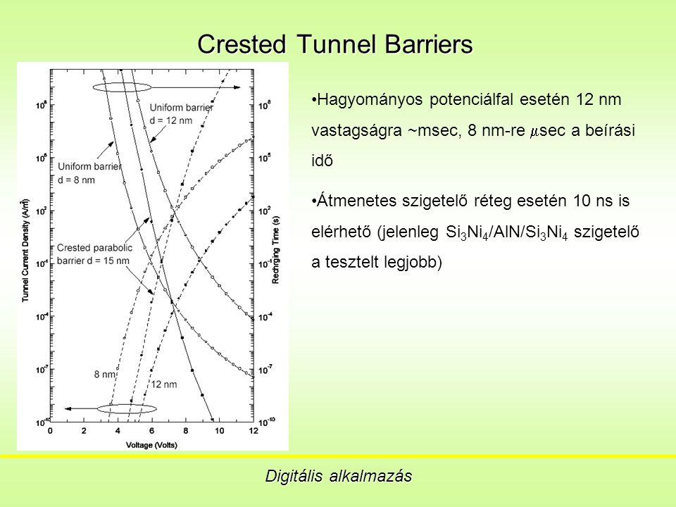 Crested Tunnel Barriers Digitális alkalmazás Hagyományos potenciálfal esetén 12 nm vastagságra ~msec, 8 nm-re  sec a beírási idő Átmenetes szigetelő réteg esetén 10 ns is elérhető (jelenleg Si 3 Ni 4 /AlN/Si 3 Ni 4 szigetelő a tesztelt legjobb)