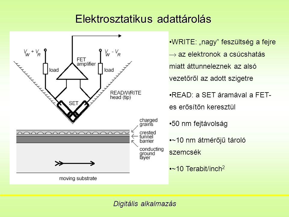 """Elektrosztatikus adattárolás Digitális alkalmazás WRITE: """"nagy feszültség a fejre  az elektronok a csúcshatás miatt áttunneleznek az alsó vezetőről az adott szigetre READ: a SET áramával a FET- es erősítőn keresztül 50 nm fejtávolság ~10 nm átmérőjű tároló szemcsék ~10 Terabit/inch 2"""