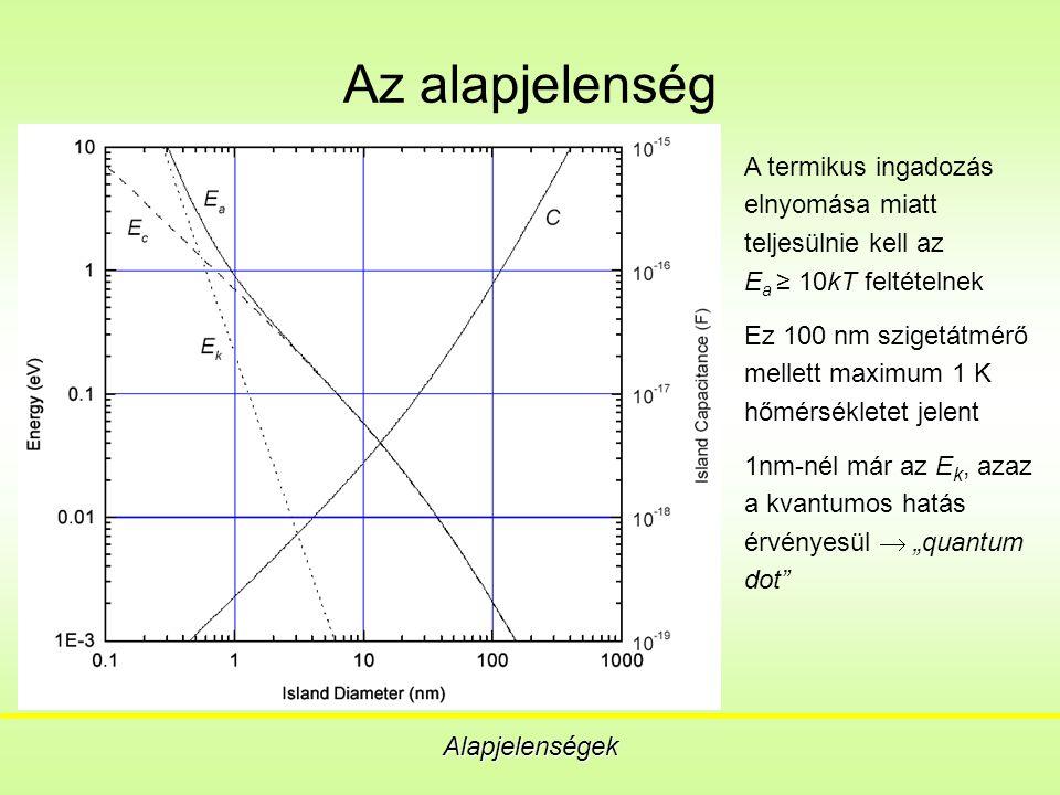 Analóg felhasználási területek Szuperérzékeny elektrométer Egy-elektron spektroszkópia DC áramstandard Hőmérsékleti standard Ellenállás standard Infravörös sugárzás érzékelése