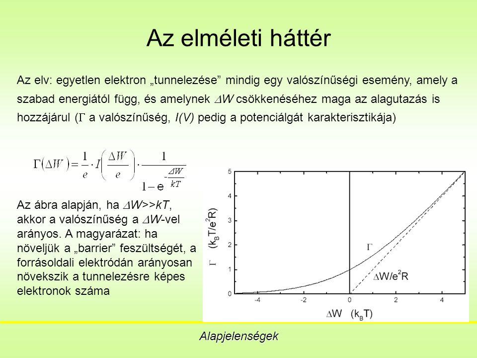 Problémák Digitális alkalmazás Ec~100kT, emiatt nanométer alatti átmérőjű szigetek kellenek A kvantumos hatások miatt a szigetek alakjának azonosnak kell lennie a kiszámítható működéshez A legyártott szigeteket nanométeres pontossággal kell egymáshoz, vagy nanovezetékhez illeszteni, egyforma kapacitású és ellenállású, tunnelezhető szigetelő réteggel