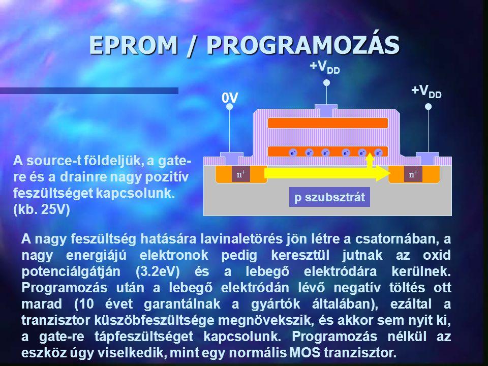 EPROM / PROGRAMOZÁS A nagy feszültség hatására lavinaletörés jön létre a csatornában, a nagy energiájú elektronok pedig keresztül jutnak az oxid poten
