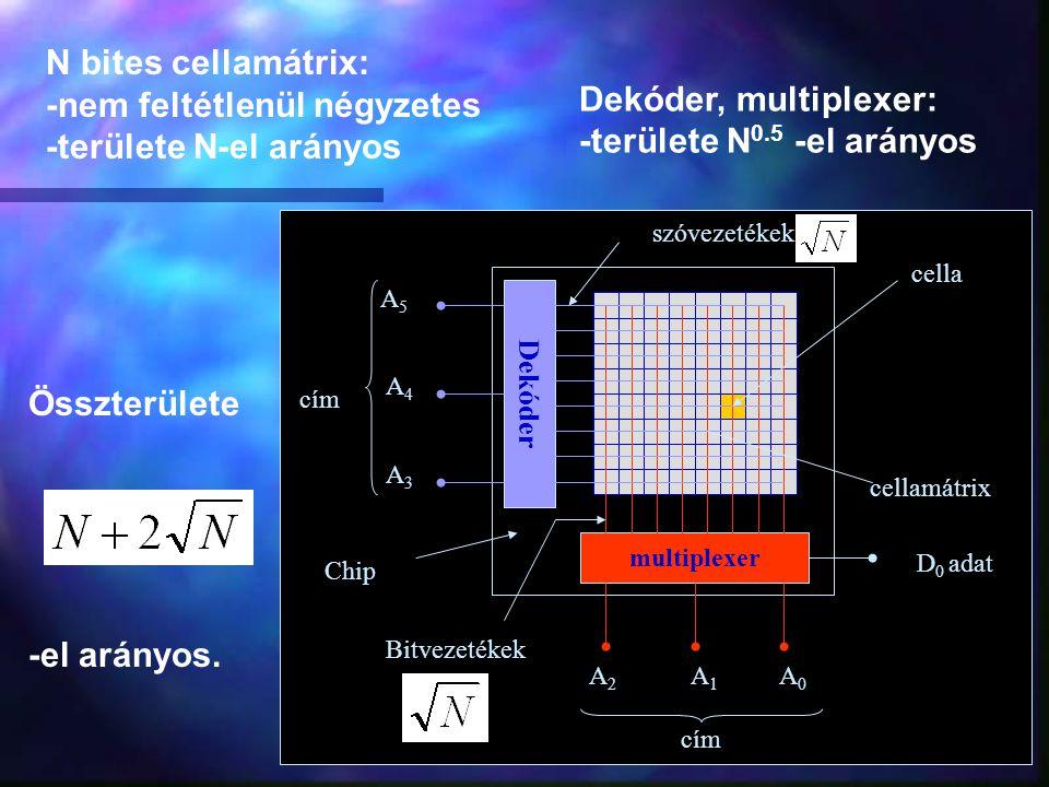 Dekóder multiplexer A5A5 A4A4 A3A3 A2A2 A1A1 A0A0 D 0 adat cím szóvezetékek Bitvezetékek Chip cella cellamátrix N bites cellamátrix: -nem feltétlenül