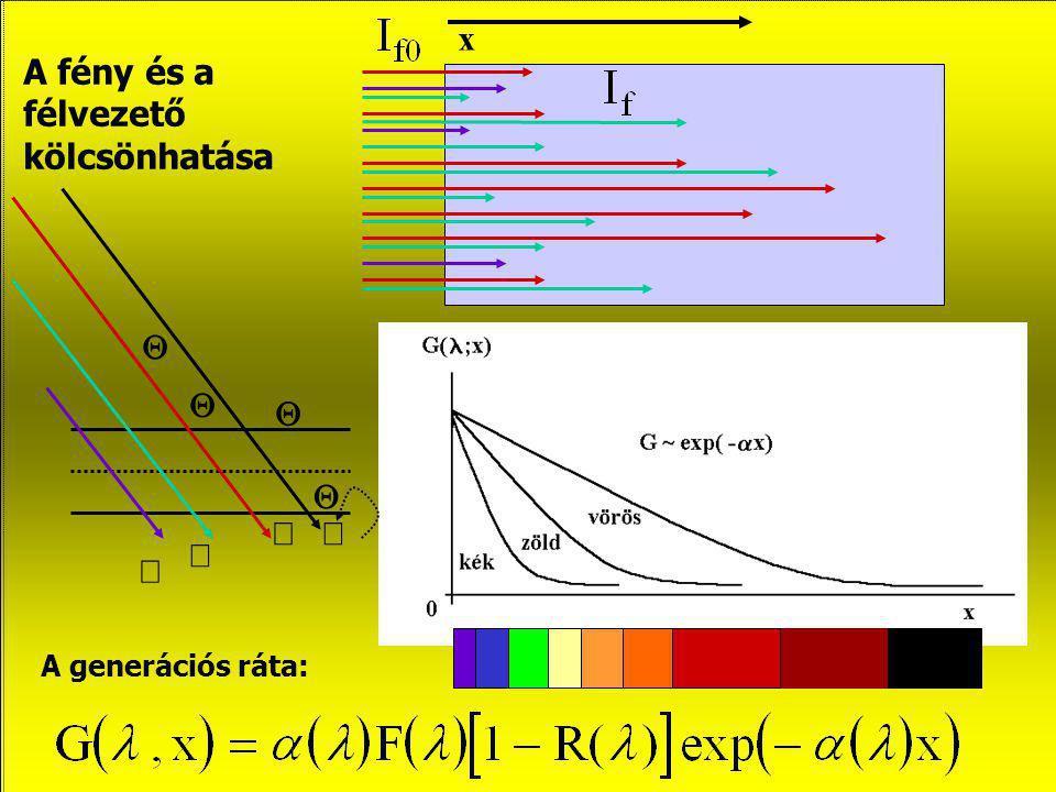 A fény és a félvezető kölcsönhatása abszorpciós tényező x