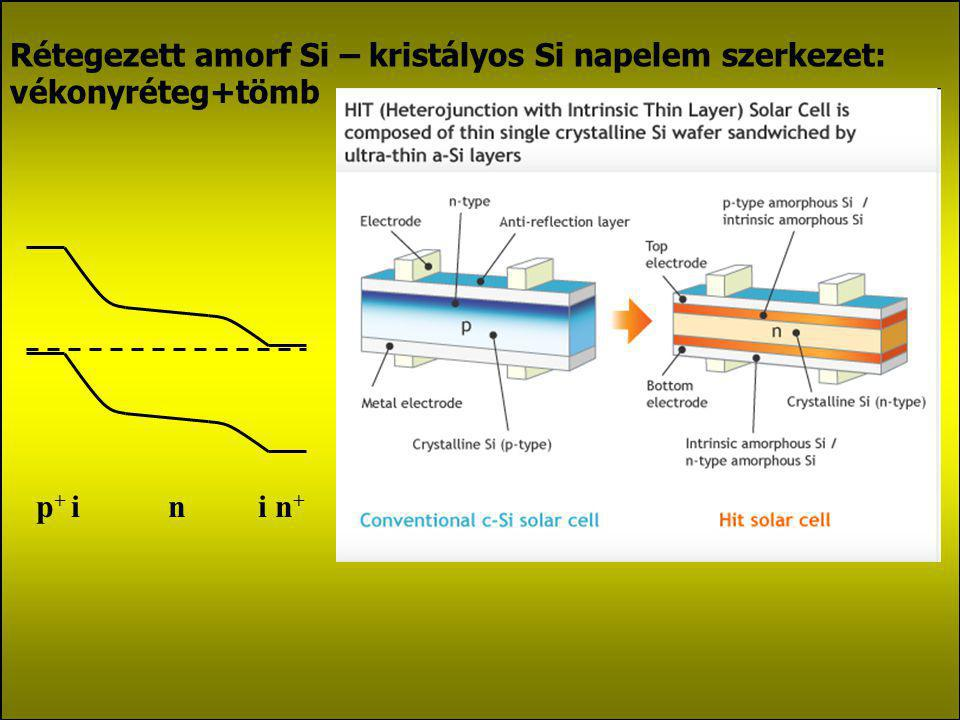 Rétegezett amorf Si napelem szerkezet: vékonyréteg