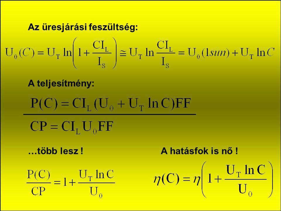 A rövidzárási áram nő a koncentrációval: C: az optikai koncentráció mértéke (az átlagos besugárzás az A r elnyelő felületen osztva a besugárzással a k