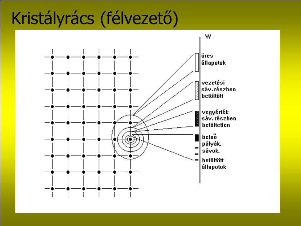 Elektron- energiaszintek származtatása: hullámegyenlet megoldása. Egyedülálló atom: diszkrét energiaszintek. A szintek közötti elektron-átmenet az ene