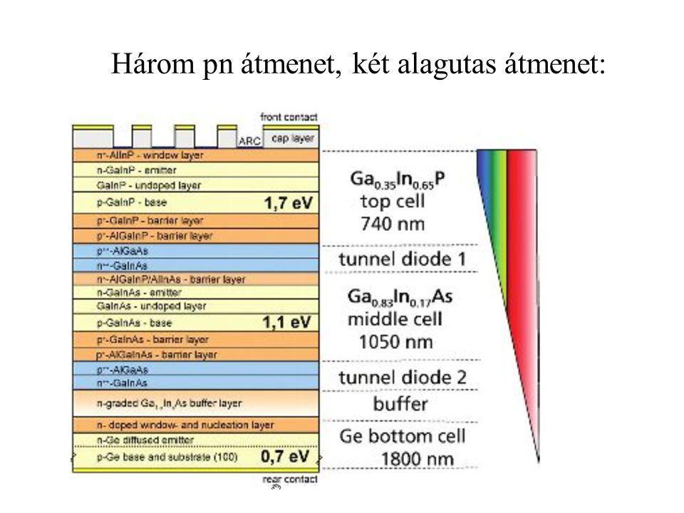 Jó hatásfok: több pn átmenetes cella Bonyolult technológia: -drága, -több átmenet: többet vesztünk a réven, mint amennyit nyerünk a vámon.