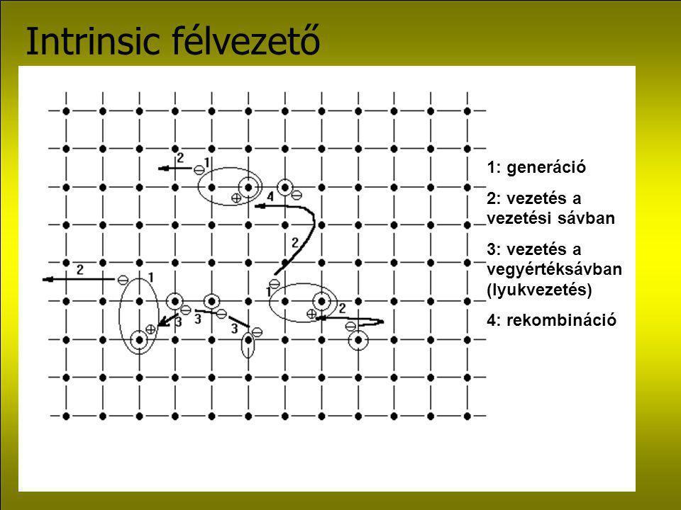 Intrinsic félvezető 1: generáció 2: vezetés a vezetési sávban 3: vezetés a vegyértéksávban (lyukvezetés) 4: rekombináció