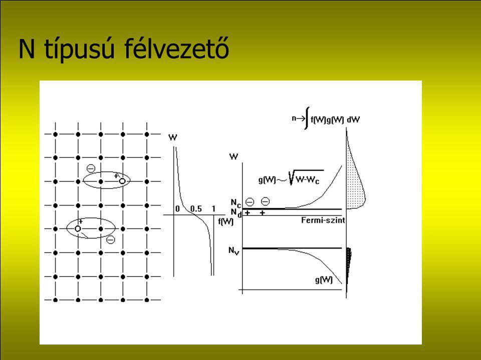 Hátrányok: 1.Csak a direkt fényt használják fel, pedig a beérkező szórt komponens 15-30 %-a lehet a beeső összes sugárzásnak.