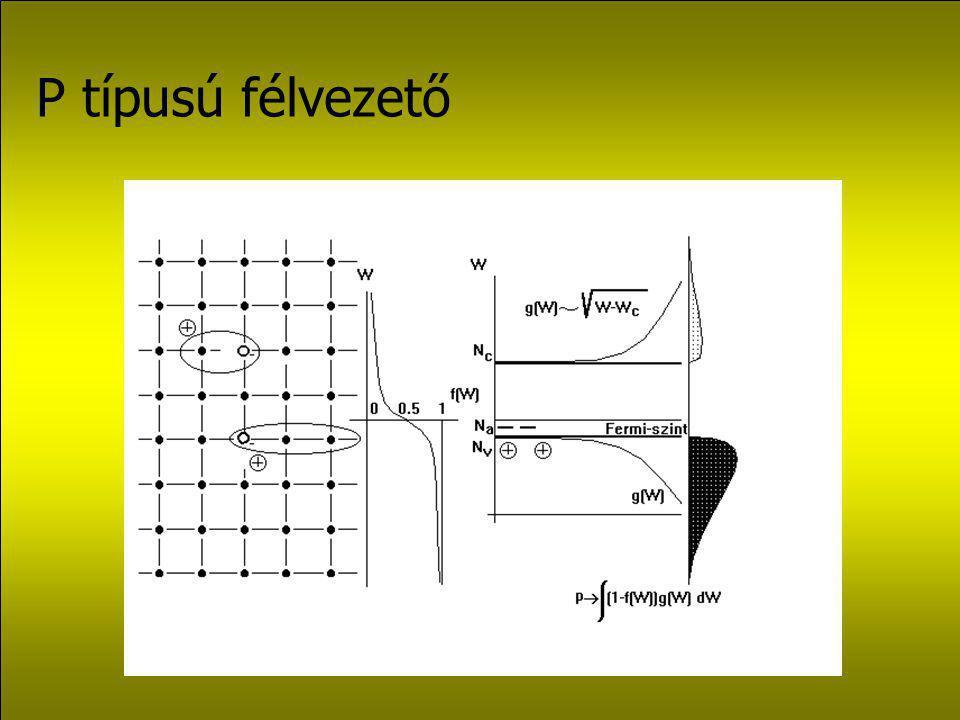 Vékonyréteg napelem szerkezetek L kicsi, W g nagy, elnyelés: kicsi.
