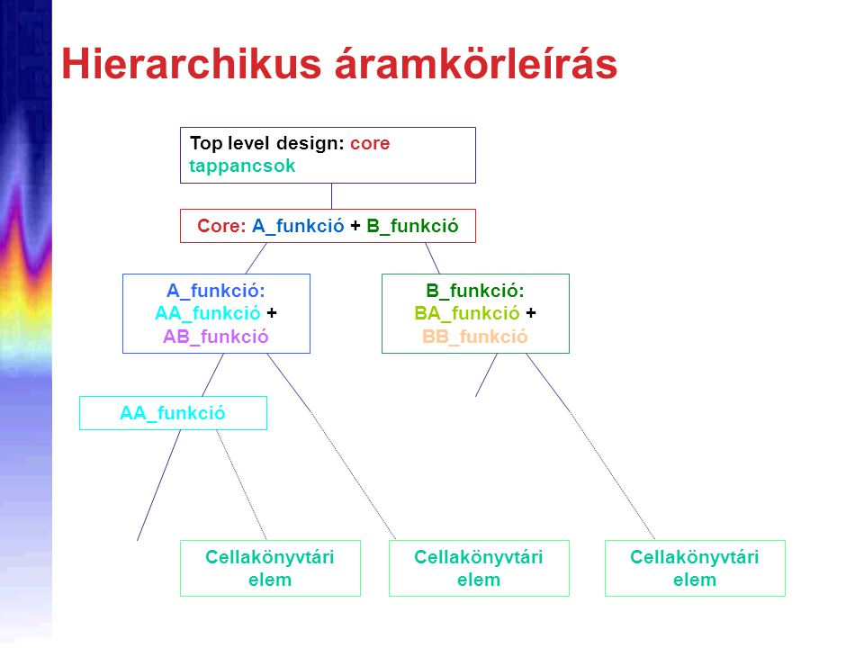 Hierarchikus áramkörleírás Top level design: core tappancsok Core: A_funkció + B_funkció A_funkció: AA_funkció + AB_funkció B_funkció: BA_funkció + BB_funkció AA_funkció Cellakönyvtári elem