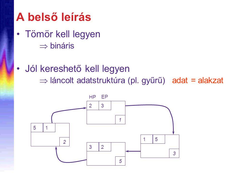 A belső leírás Tömör kell legyen  bináris Jól kereshető kell legyen  láncolt adatstruktúra (pl.
