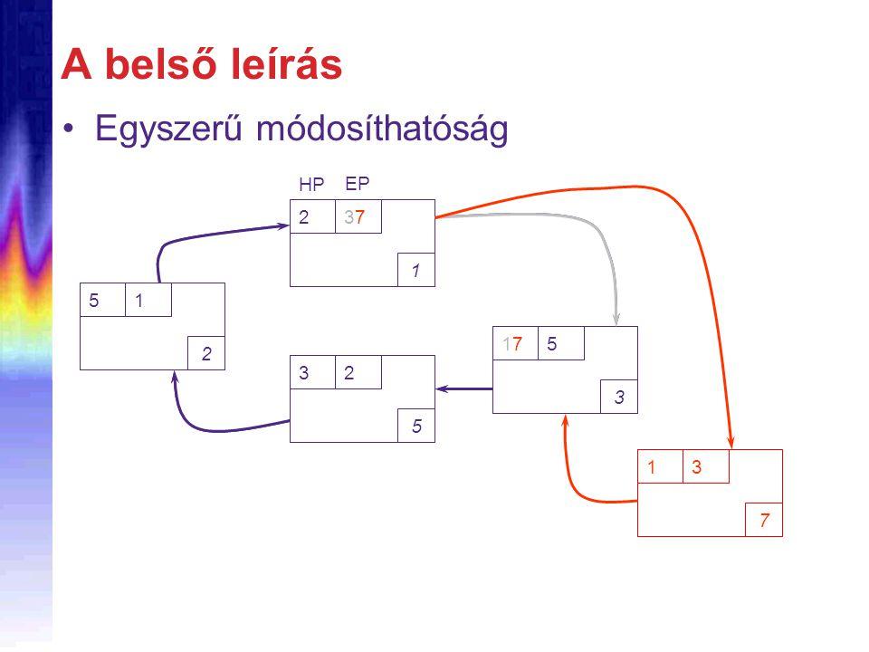 A belső leírás Egyszerű módosíthatóság 23 1 EP HP 15 3 32 5 51 2 23737 1 EP HP 17175 3 32 5 51 2 13 7
