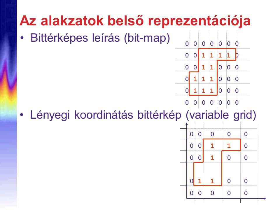 Az alakzatok belső reprezentációja Bittérképes leírás (bit-map) 0 0 0 0 0 0 0 0 0 1 1 1 1 0 0 0 1 1 0 0 0 0 1 1 1 0 0 0 0 0 0 0 0 0 0 0 0 0 0 0 0 0 1 1 0 0 0 1 0 0 0 1 1 0 0 0 0 0 0 0 Lényegi koordinátás bittérkép (variable grid)