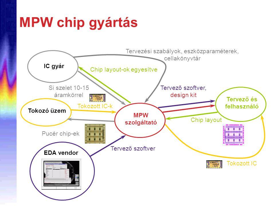 MPW chip gyártás MPW szolgáltató Tervező és felhasználó IC gyár Tokozó üzem EDA vendor Tervező szoftver Tervező szoftver, design kit Tervezési szabályok, eszközparaméterek, cellakönyvtár Chip layout Chip layout-ok egyesítve Si szelet 10-15 áramkörrel Pucér chip-ek Tokozott IC-k Tokozott IC