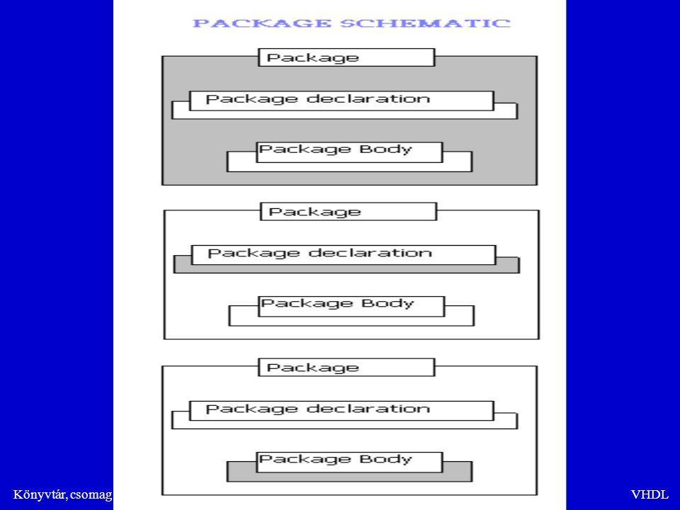 Könyvtár, csomag és alprogramokVHDL Függvény megadása folyamatban Architecture rtl of ex3 is begin-- Építmény test kezdete process(data,g) process(data,g) function max (a,b: in std_logic_vector) return std_logic_vector is function max (a,b: in std_logic_vector) return std_logic_vector is begin begin if a>b then if a>b then return a; return a; else else return b; return b; end max; begin-- A folyamat kezdete data_out<=max(data,g); data_out<=max(data,g); end process;......end;