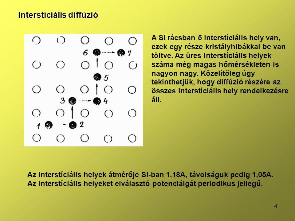 15 Egyetlen adalékimpulzus szétdiffundálása ← Gauss sűrűségfüggvény ← egyetlen impulzus gerjesztés ~ Dirac delta A púp csökken, egyre laposabb lesz a függvény t→∞ esetén egyenletes eloszlás függvénye