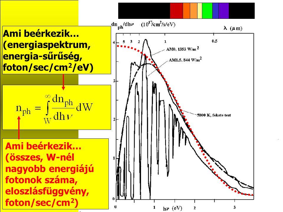 Az energiatermelés szempontjából legkedvezőbb munkaponti beállítás Miért nem ??? T=0K I U …mert T>0 K-en nyitva van a pn átmenet !