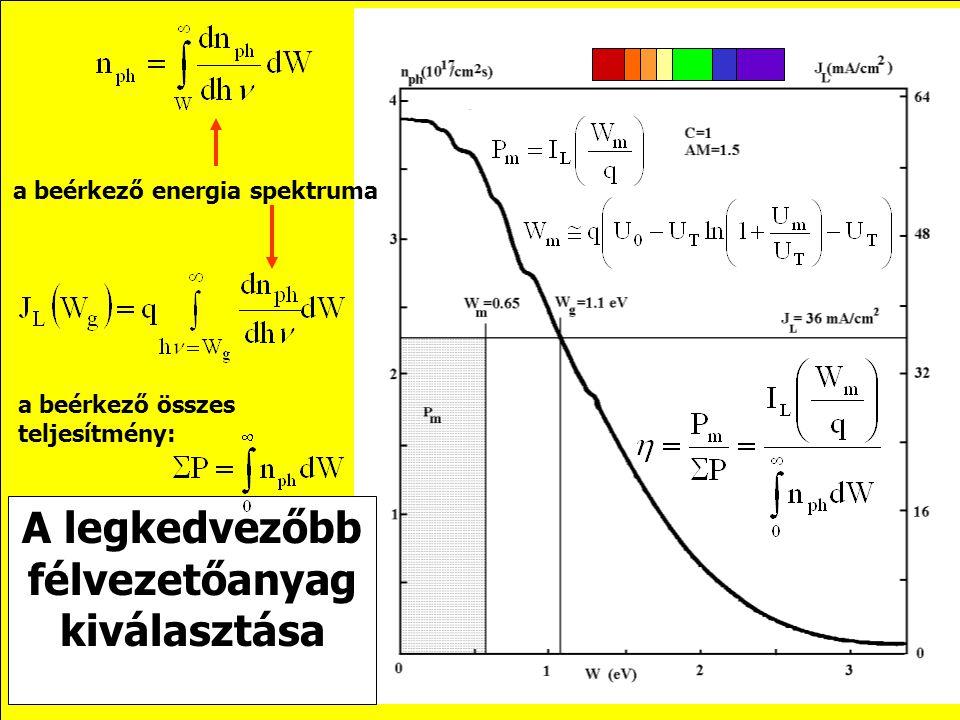Ami beérkezik… (energiaspektrum, energia-sűrűség, foton/sec/cm 2 /eV) Ami beérkezik… (összes, W-nél nagyobb energiájú fotonok száma, eloszlásfüggvény,