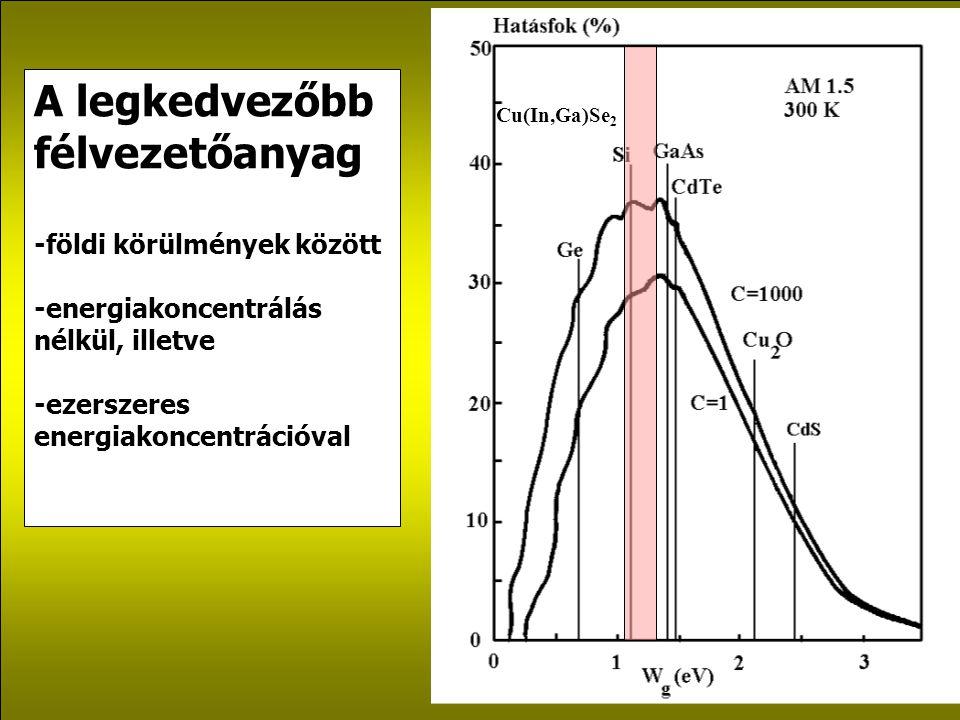 A legkedvezőbb félvezetőanyag kiválasztása a beérkező energia spektruma a beérkező összes teljesítmény: