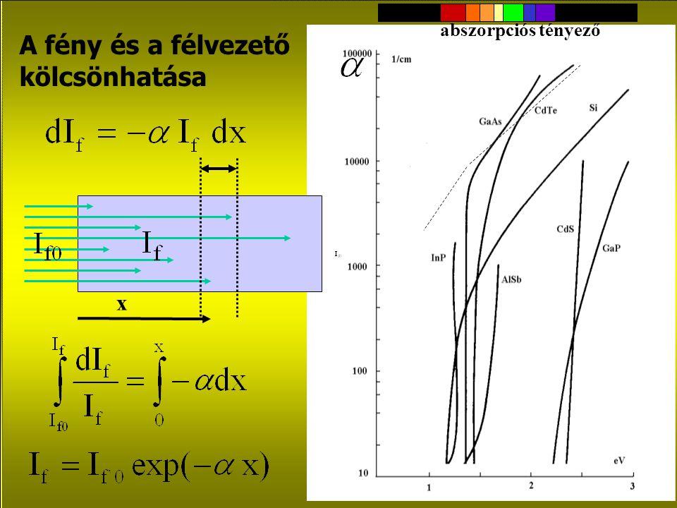 A fototranzisztor Fototranzisztor: a kollektoráram a fotogenerált (bázis)áram B-szerese (de némi +U CE előfeszítés szükséges lehet) npn+npn+ h
