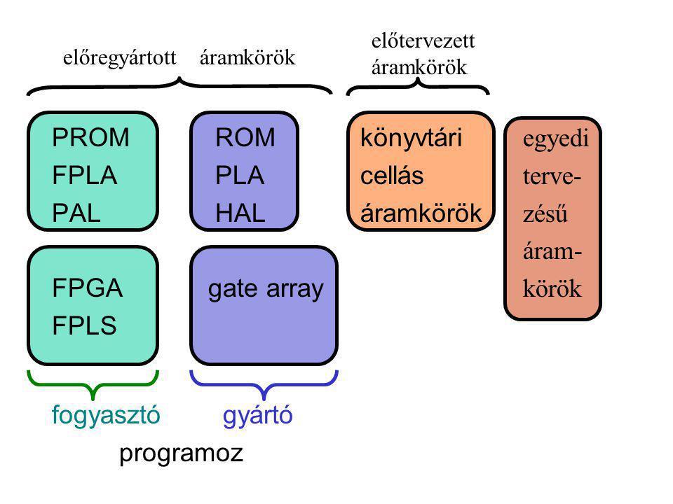 egyedi terve- zésű áram- körök PROM ROM FPLA PLA PAL HAL FPGA gate array FPLS fogyasztó gyártó programoz könyvtári cellás áramkörök előregyártott áramkörök előtervezett áramkörök