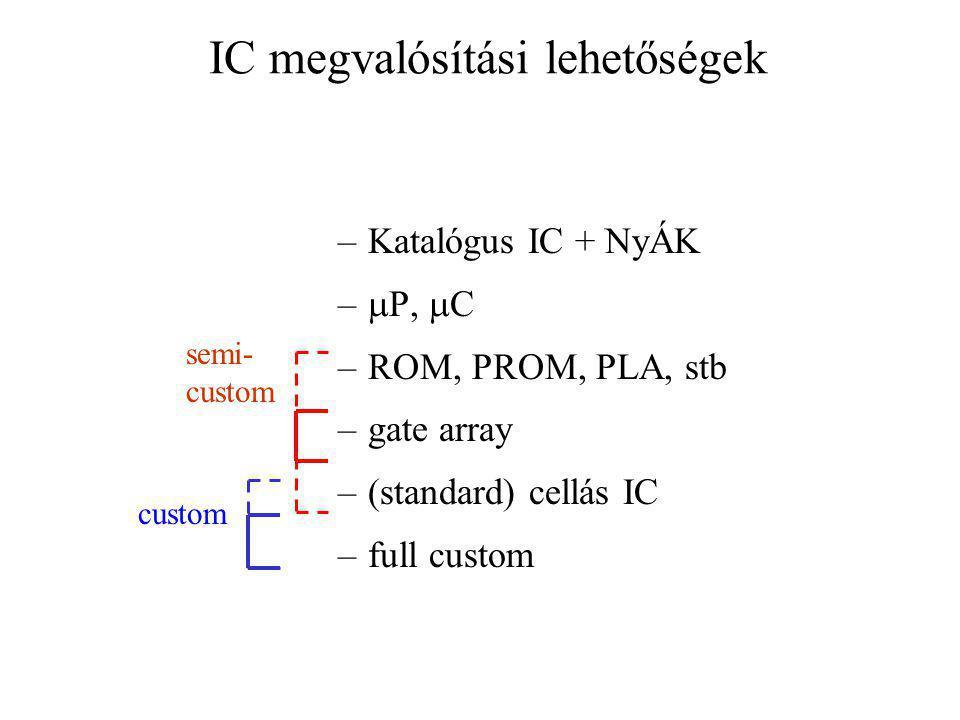 IC megvalósítási lehetőségek –Katalógus IC + NyÁK –  P,  C –ROM, PROM, PLA, stb –gate array –(standard) cellás IC –full custom semi- custom custom